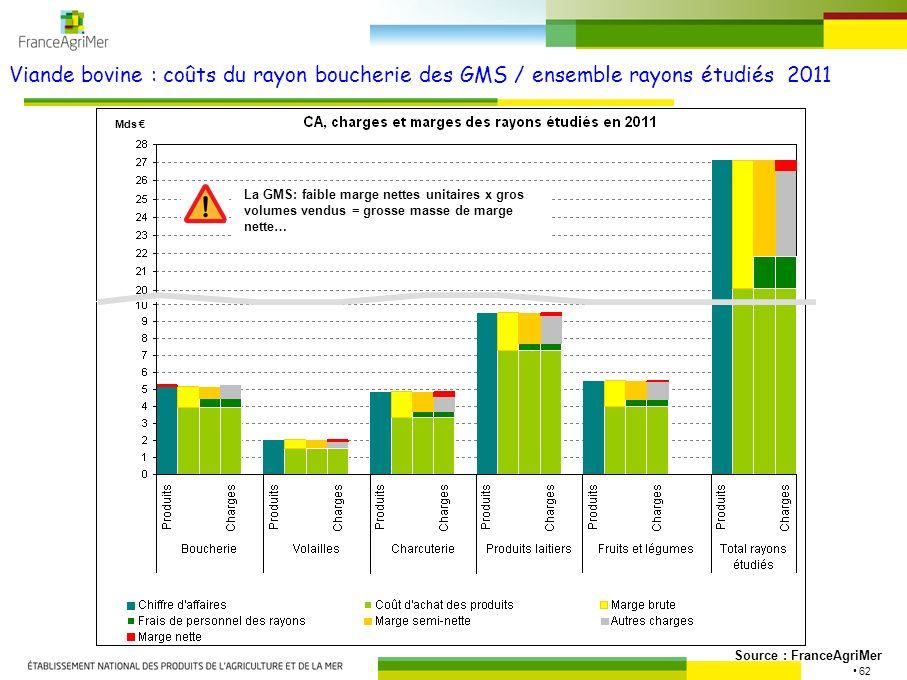 Viande bovine : coûts du rayon boucherie des GMS / ensemble rayons étudiés 2011