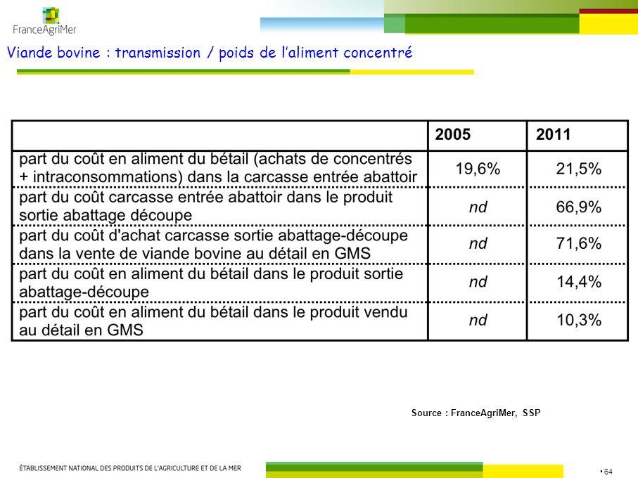 Viande bovine : transmission / poids de l'aliment concentré