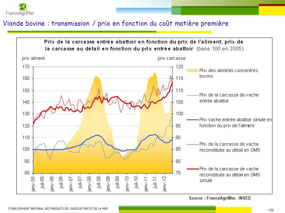 Viande bovine : transmission / prix en fonction du coût matière première