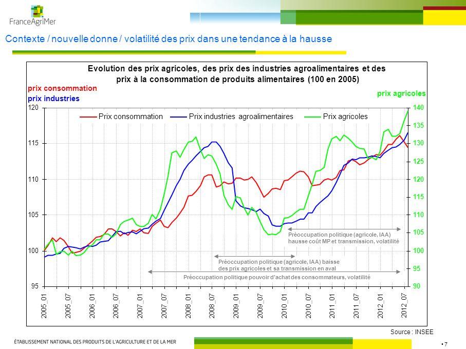 Contexte / nouvelle donne / volatilité des prix dans une tendance à la hausse
