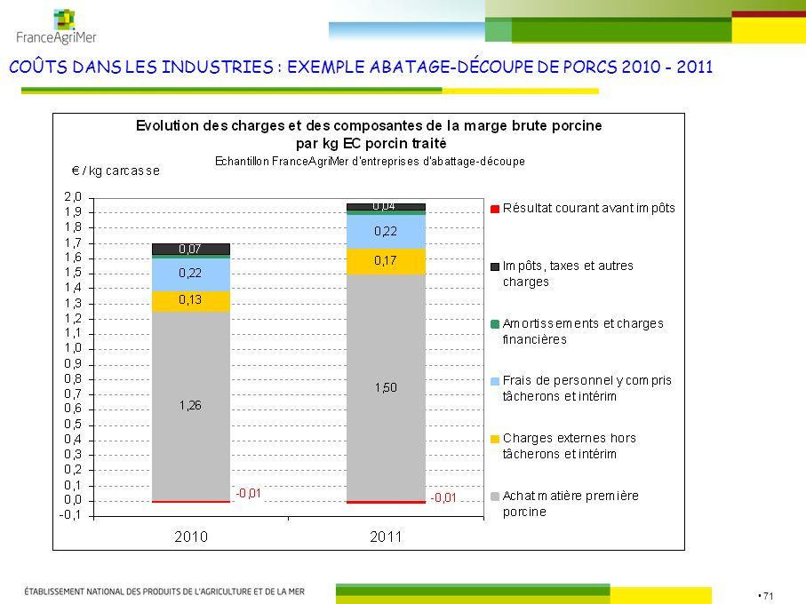 COÛTS DANS LES INDUSTRIES : EXEMPLE ABATAGE-DÉCOUPE DE PORCS 2010 - 2011