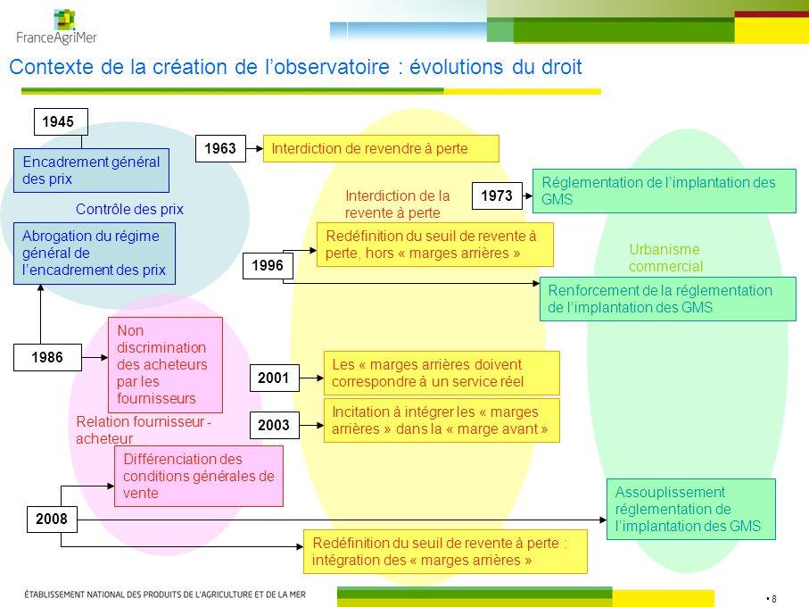 Contexte de la création de l'observatoire : évolutions du droit