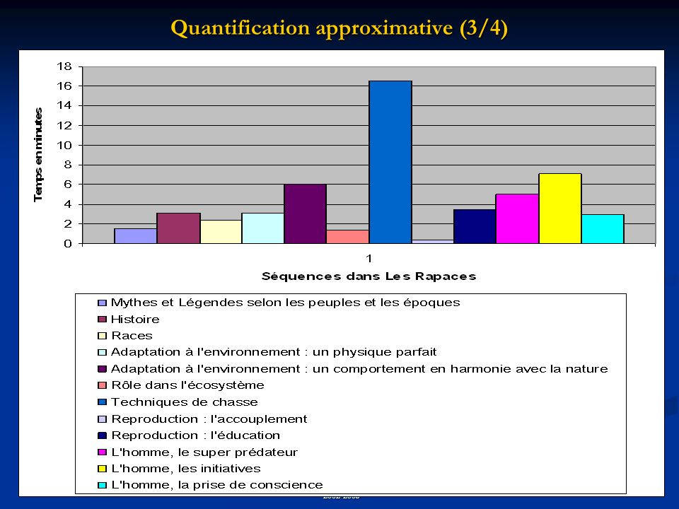 Quantification approximative (3/4)