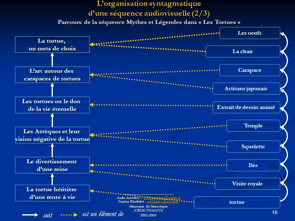 L'organisation syntagmatique d'une séquence audiovisuelle (2/3)