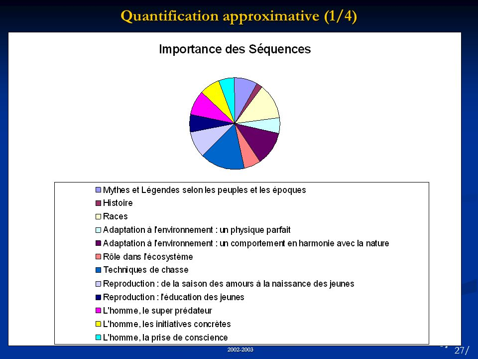 Quantification approximative (1/4)