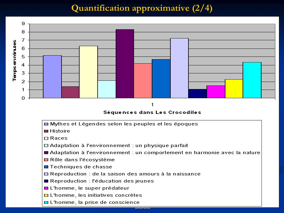 Quantification approximative (2/4)