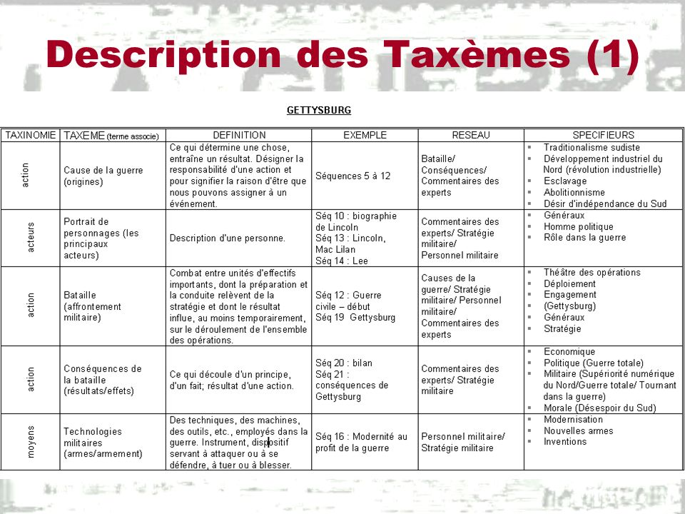 Description des Taxèmes (1)