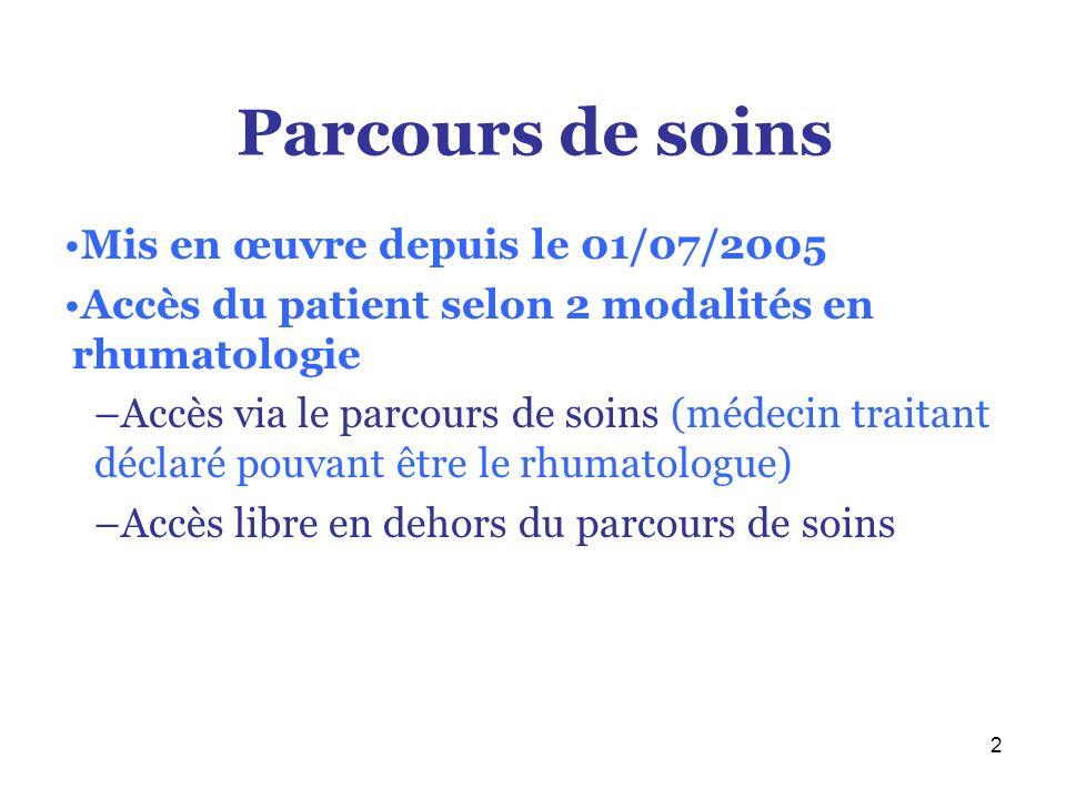 Parcours de soins Mis en œuvre depuis le 01/07/2005
