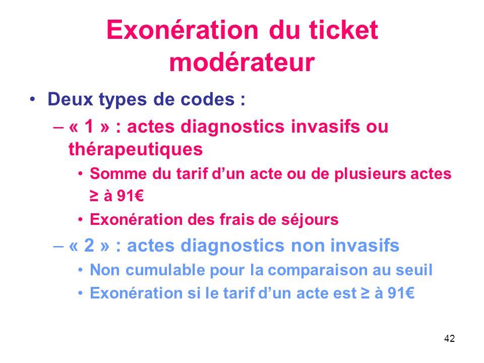 Exonération du ticket modérateur