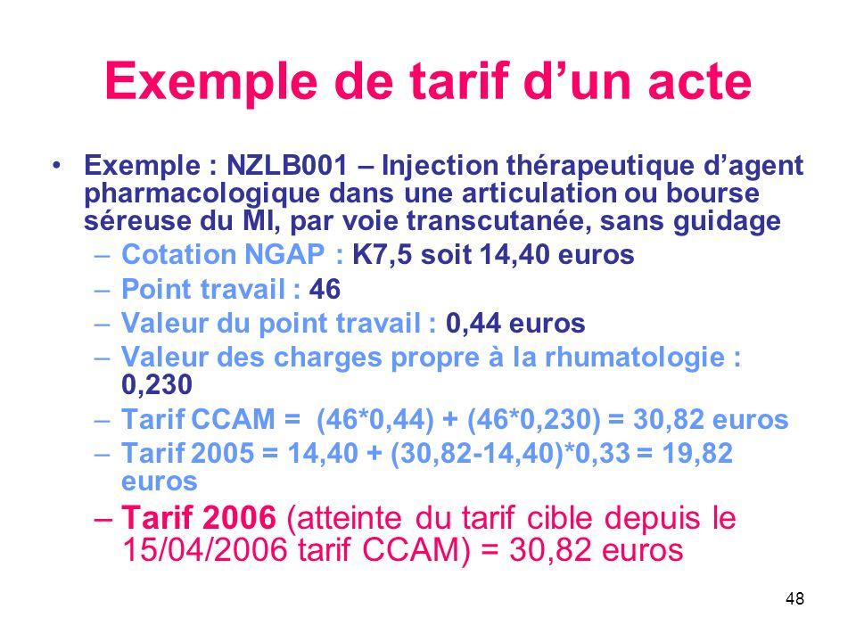 Exemple de tarif d'un acte