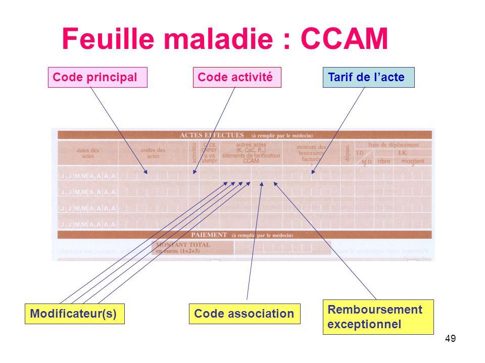 Feuille maladie : CCAM Code principal Code activité Tarif de l'acte