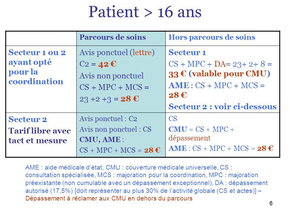 Patient > 16 ans Secteur 1 ou 2 ayant opté pour la coordination