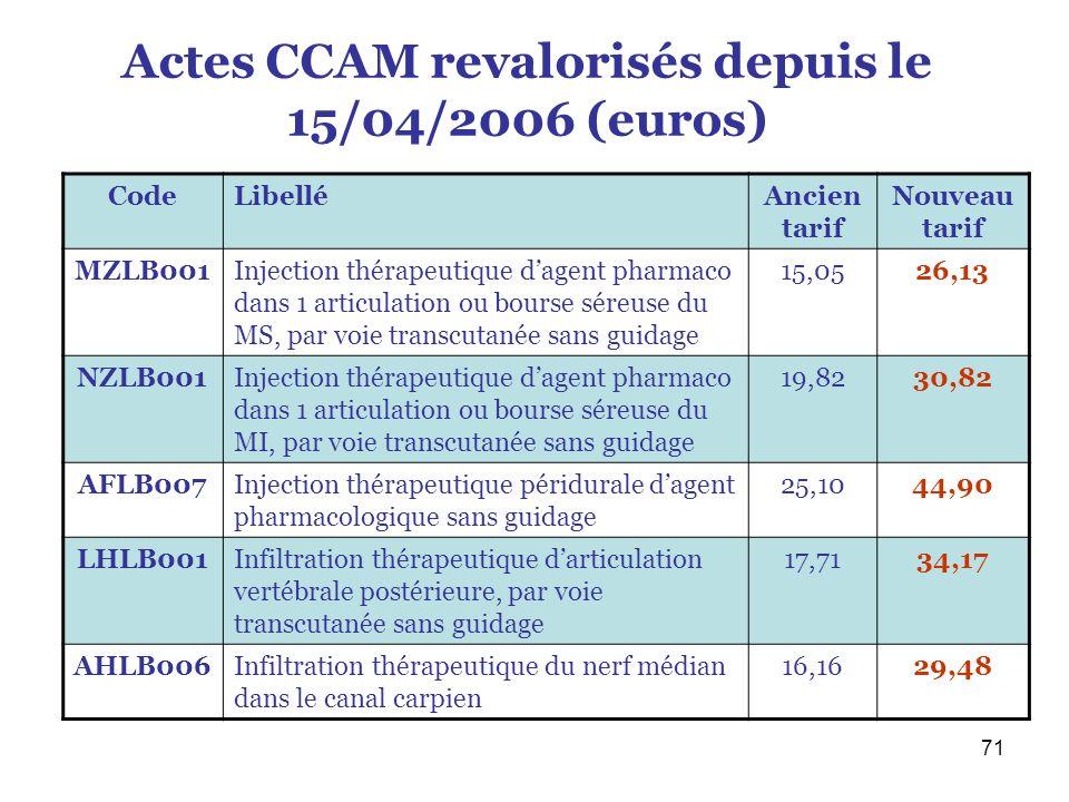 Actes CCAM revalorisés depuis le 15/04/2006 (euros)