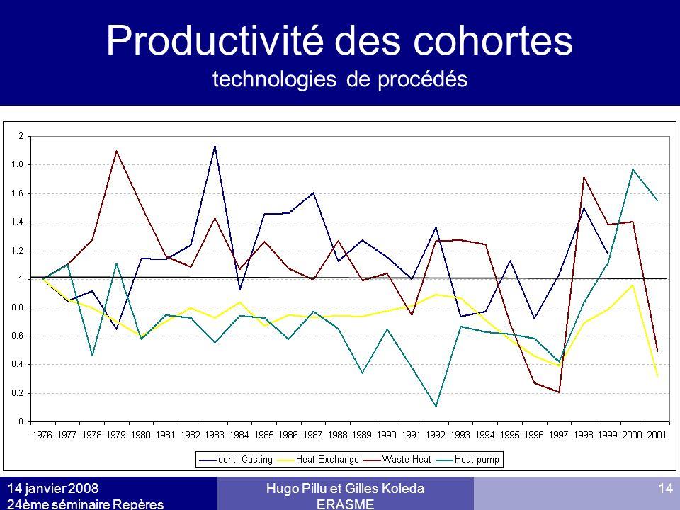 Productivité des cohortes technologies de procédés