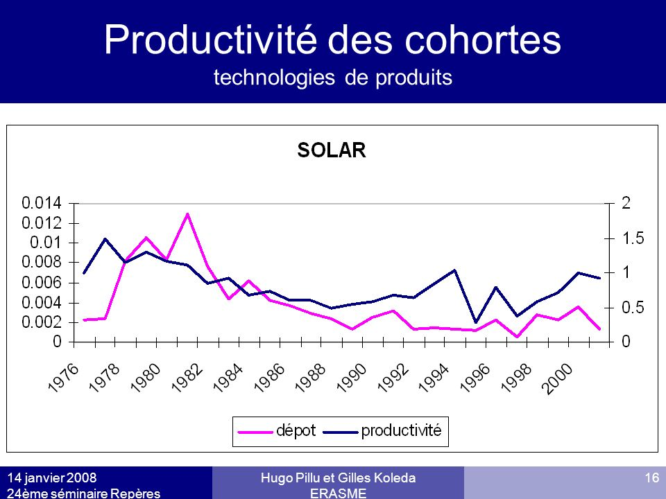 Productivité des cohortes technologies de produits