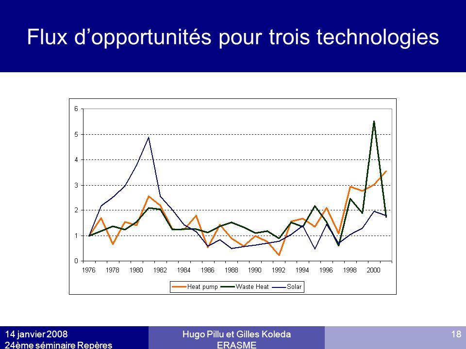 Flux d'opportunités pour trois technologies
