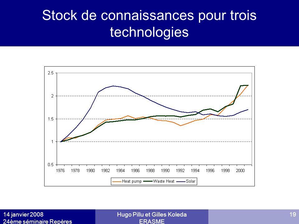 Stock de connaissances pour trois technologies