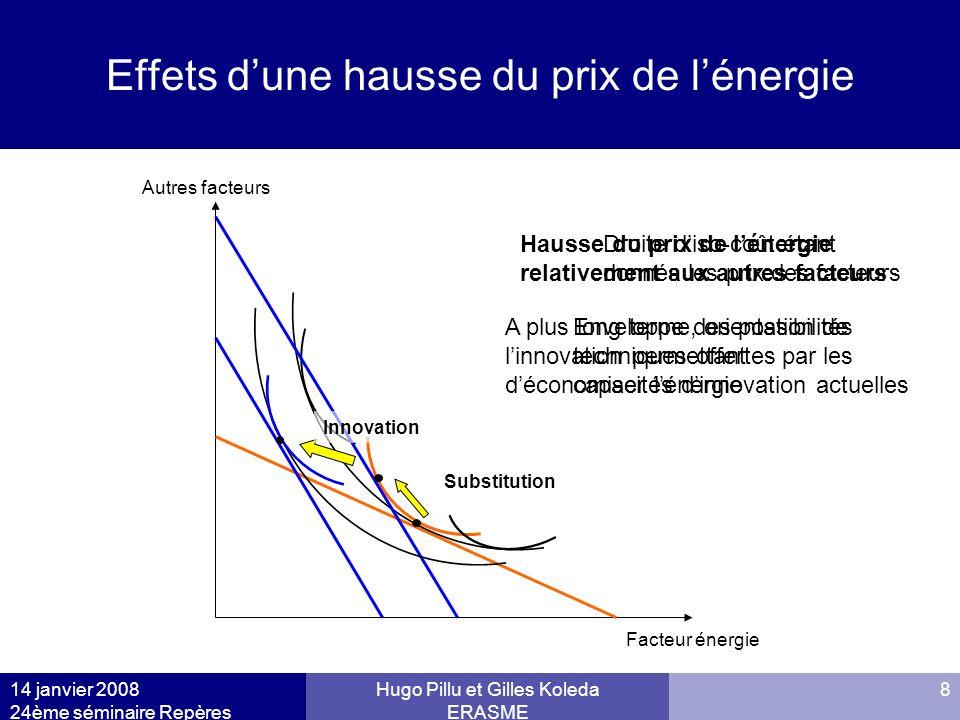 Effets d'une hausse du prix de l'énergie