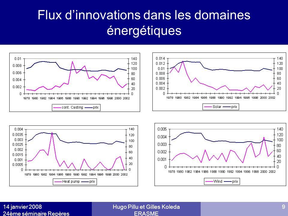 Flux d'innovations dans les domaines énergétiques
