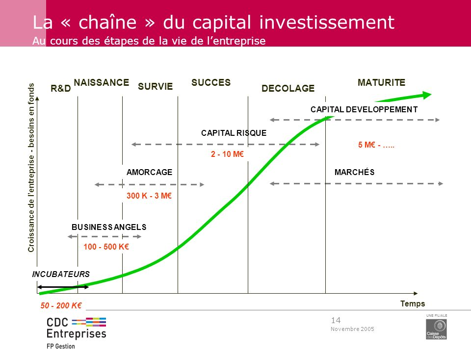 CAPITAL DEVELOPPEMENT