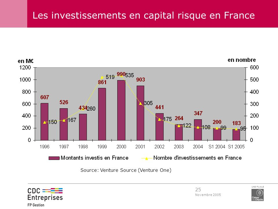 Les investissements en capital risque en France