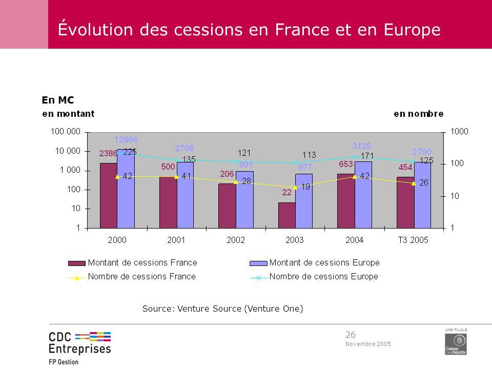 Évolution des cessions en France et en Europe
