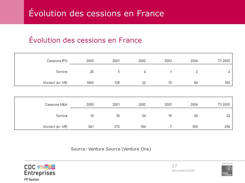 Évolution des cessions en France
