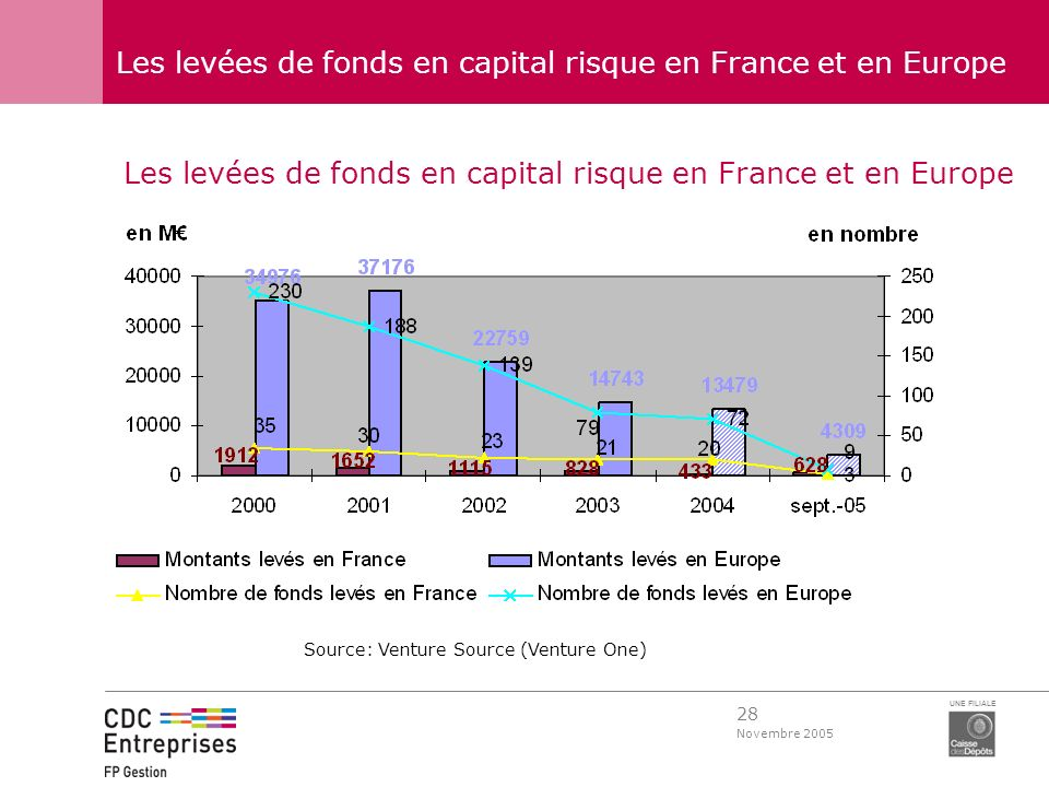 Les levées de fonds en capital risque en France et en Europe