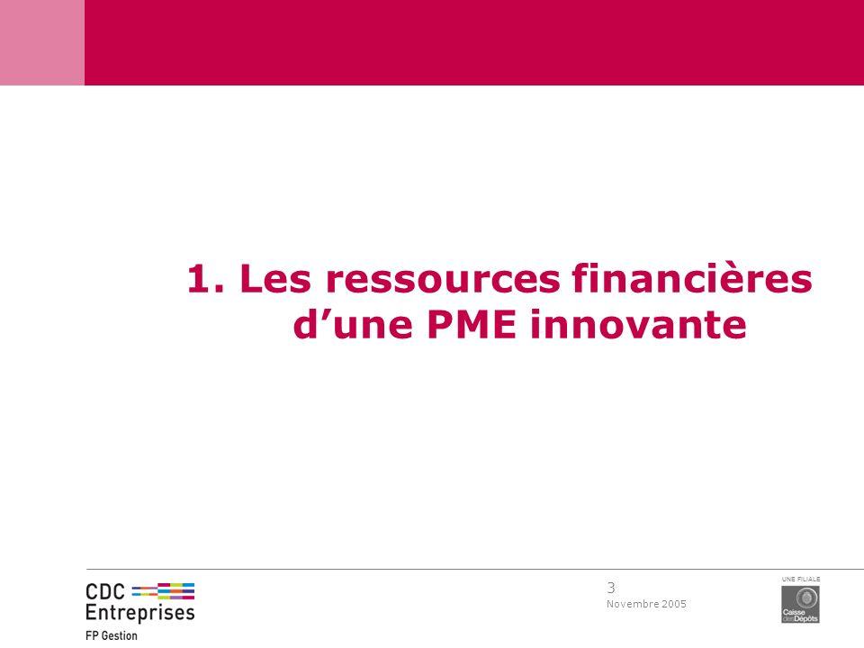 1. Les ressources financières d'une PME innovante
