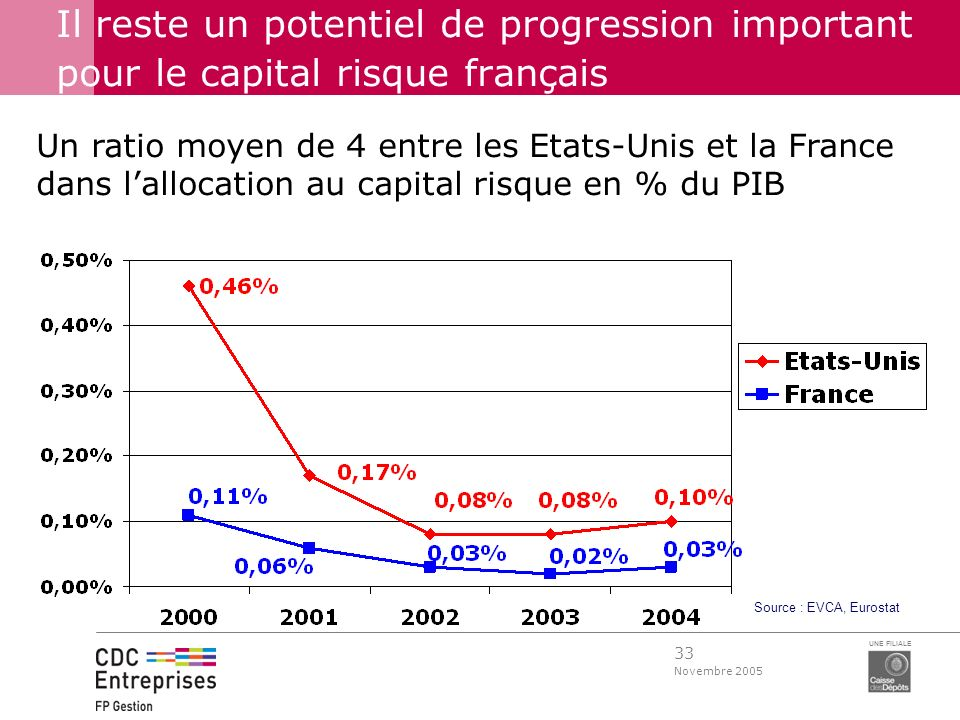 Il reste un potentiel de progression important pour le capital risque français