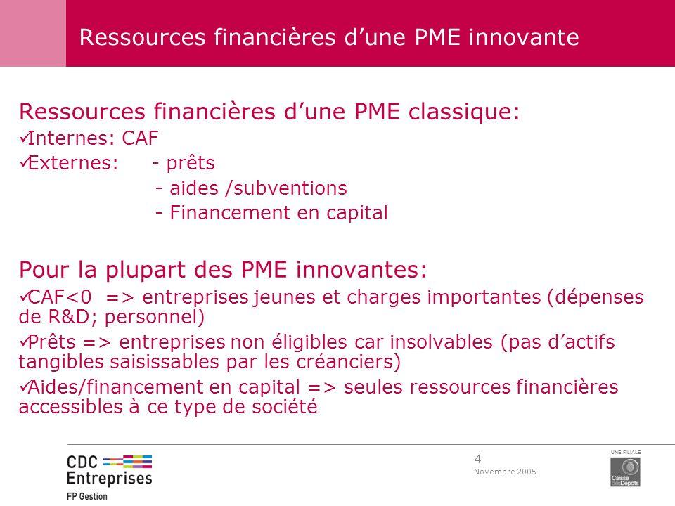 Ressources financières d'une PME innovante
