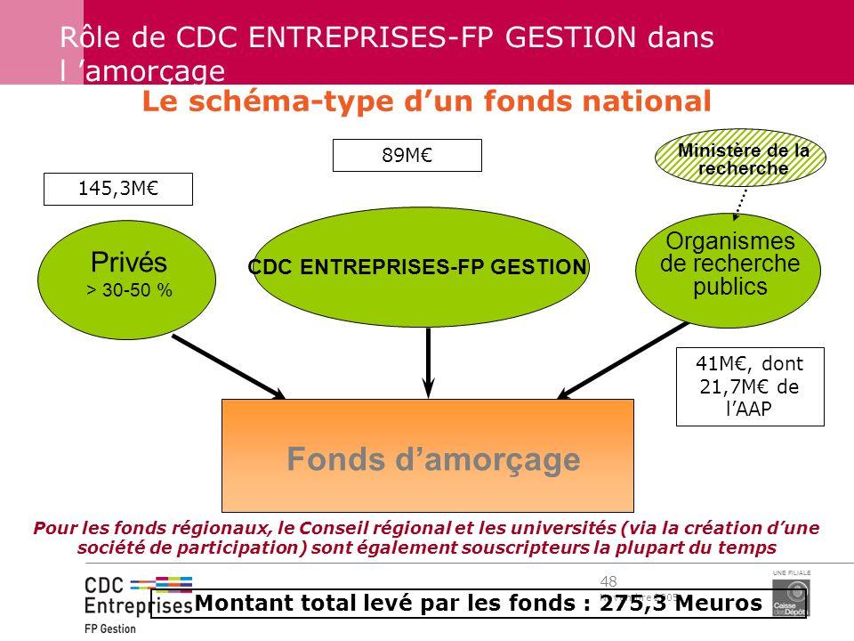 Fonds d'amorçage Rôle de CDC ENTREPRISES-FP GESTION dans l 'amorçage
