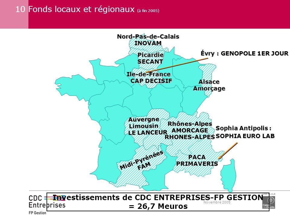 Investissements de CDC ENTREPRISES-FP GESTION
