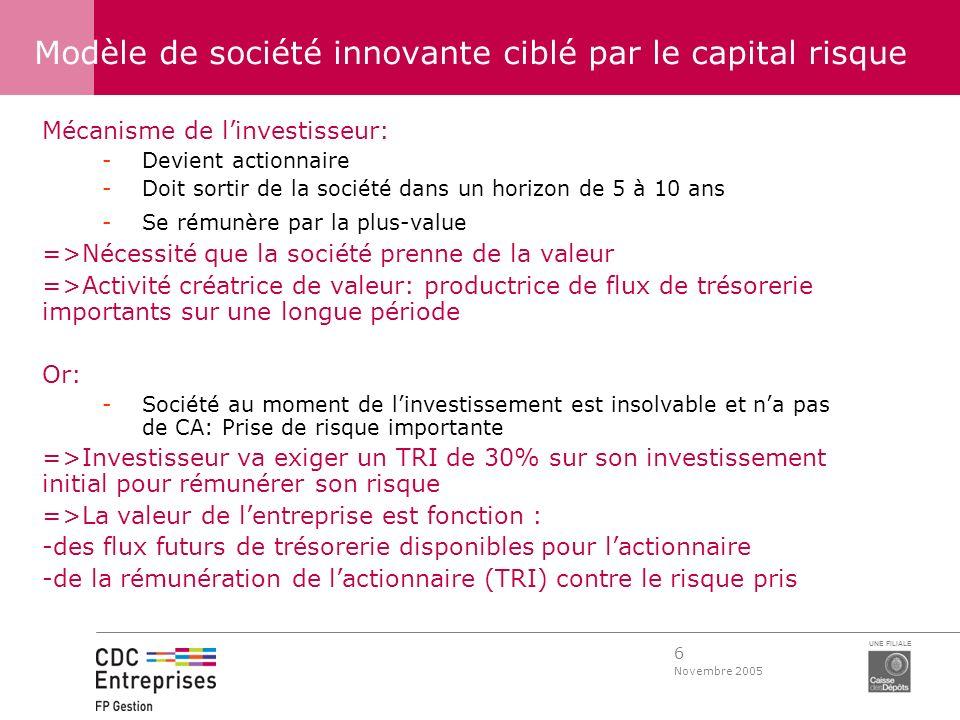 Modèle de société innovante ciblé par le capital risque