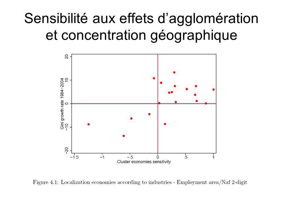 Sensibilité aux effets d'agglomération et concentration géographique