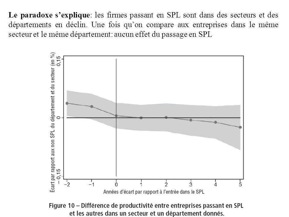 Le paradoxe s'explique: les firmes passant en SPL sont dans des secteurs et des départements en déclin.