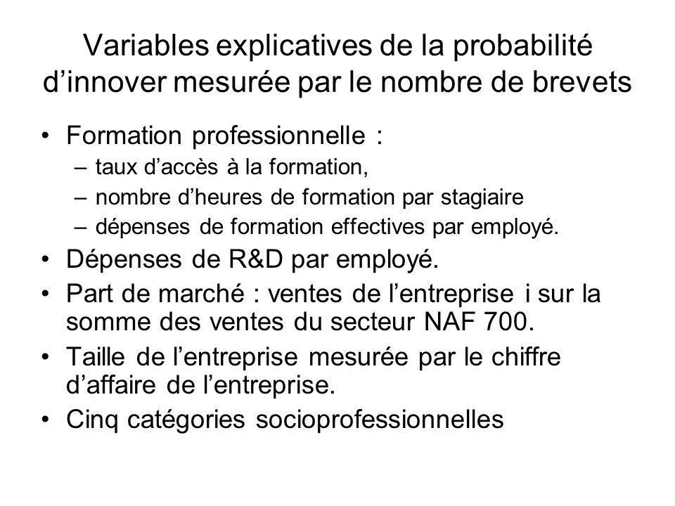 Variables explicatives de la probabilité d'innover mesurée par le nombre de brevets