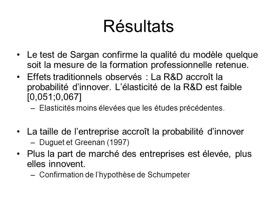 Résultats Le test de Sargan confirme la qualité du modèle quelque soit la mesure de la formation professionnelle retenue.