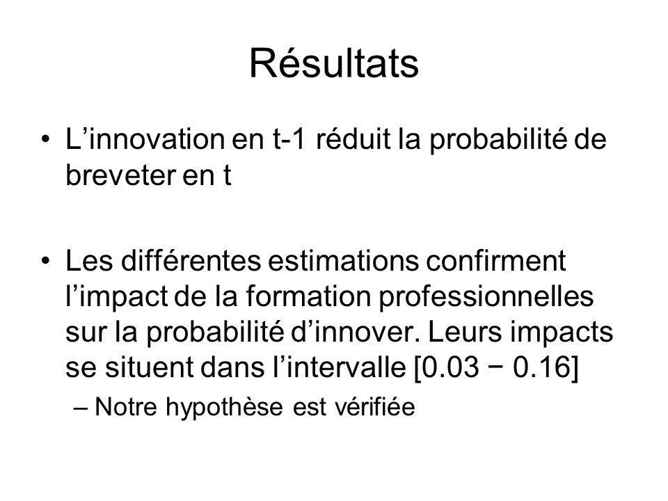 Résultats L'innovation en t-1 réduit la probabilité de breveter en t