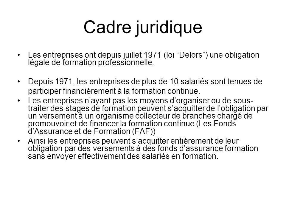 Cadre juridique Les entreprises ont depuis juillet 1971 (loi Delors ) une obligation légale de formation professionnelle.