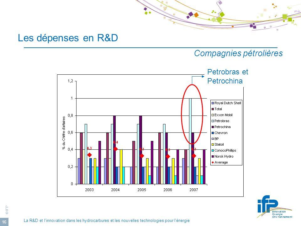 Les dépenses en R&D Compagnies pétrolières Petrobras et Petrochina