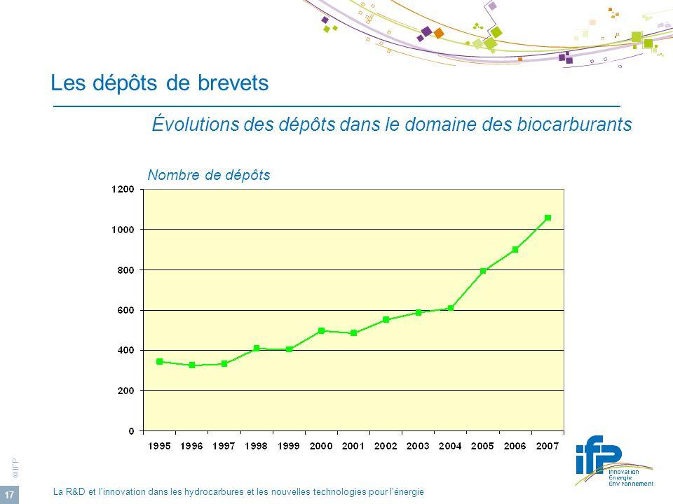 Les dépôts de brevets Évolutions des dépôts dans le domaine des biocarburants. Nombre de dépôts.