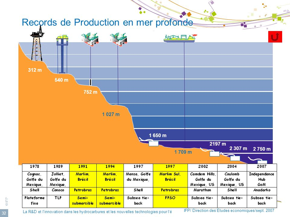 Records de Production en mer profonde