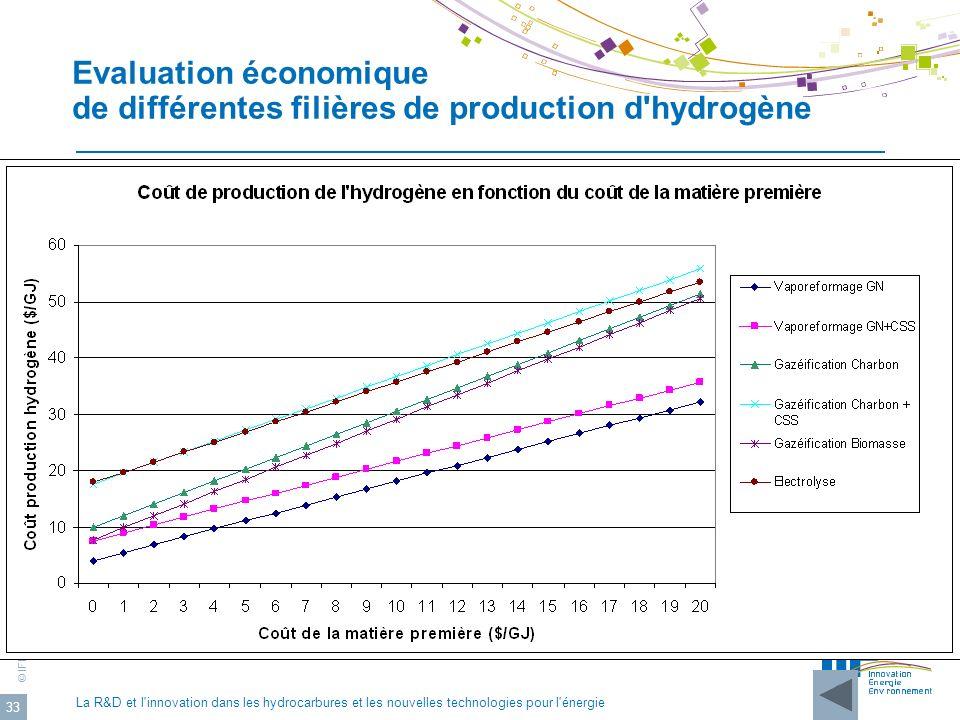 Evaluation économique de différentes filières de production d hydrogène