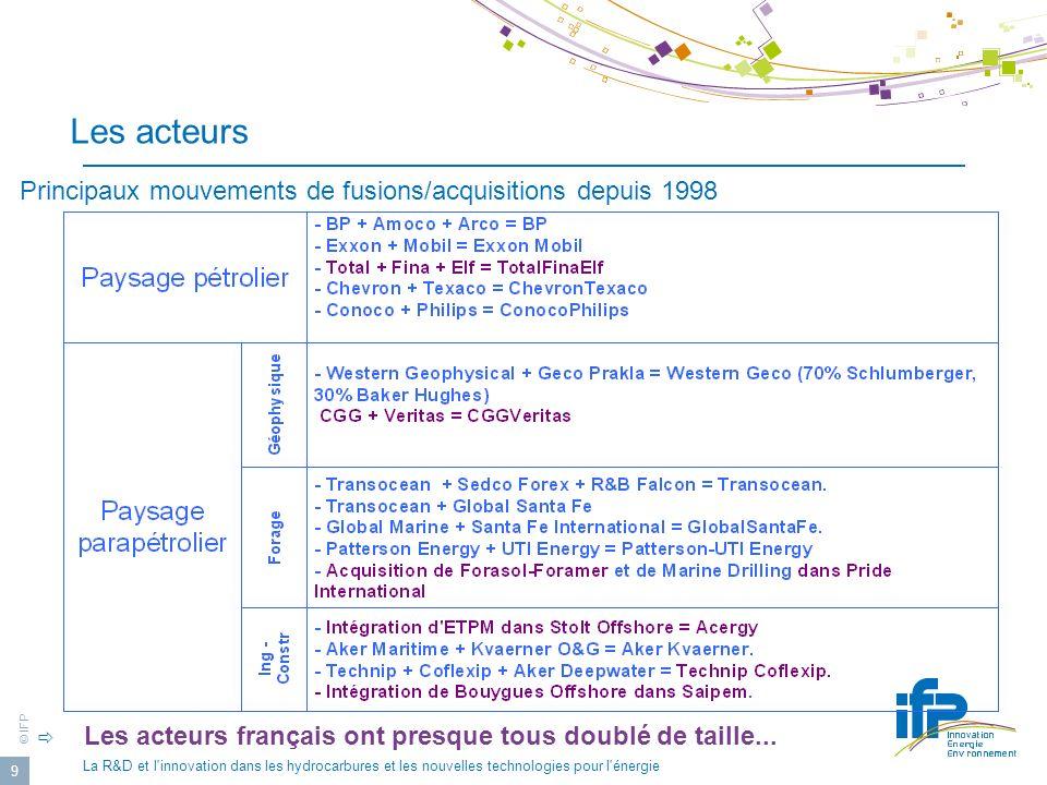 Les acteurs Principaux mouvements de fusions/acquisitions depuis 1998