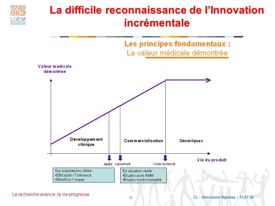 La difficile reconnaissance de l'Innovation incrémentale