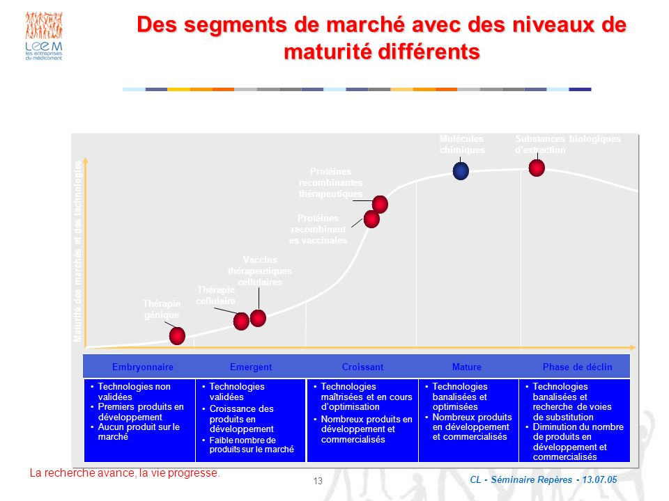 Des segments de marché avec des niveaux de maturité différents