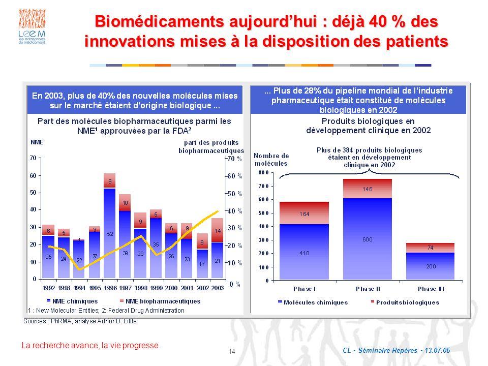 Biomédicaments aujourd'hui : déjà 40 % des innovations mises à la disposition des patients