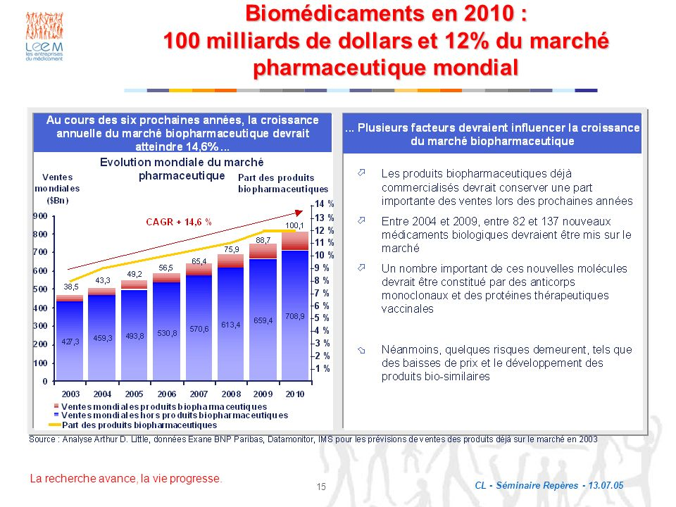 Biomédicaments en 2010 : 100 milliards de dollars et 12% du marché pharmaceutique mondial