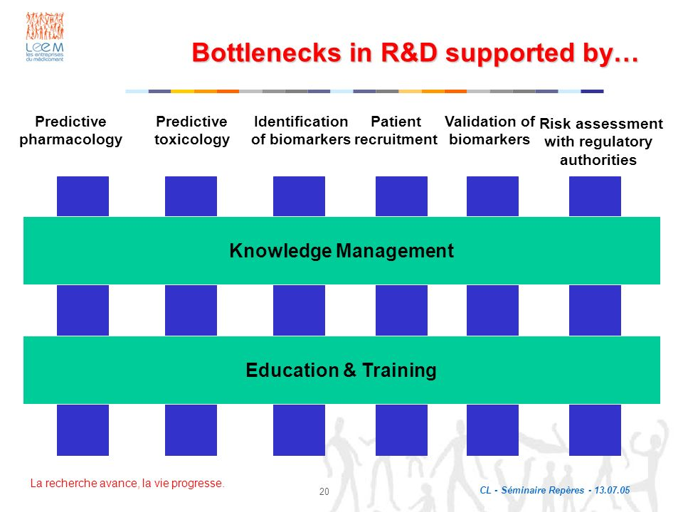 Bottlenecks in R&D supported by…